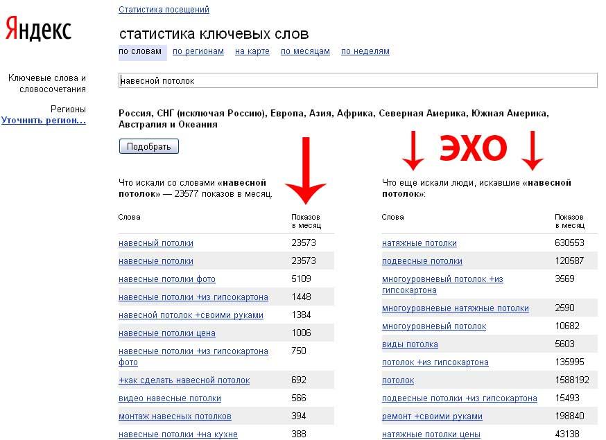 Подбор ключевых слов с помощью Яндекса